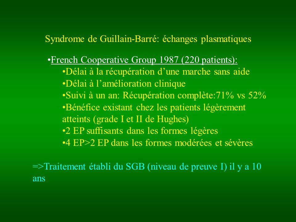 Syndrome de Guillain-Barré: échanges plasmatiques French Cooperative Group 1987 (220 patients): Délai à la récupération dune marche sans aide Délai à lamélioration clinique Suivi à un an: Récupération complète:71% vs 52% Bénéfice existant chez les patients légèrement atteints (grade I et II de Hughes) 2 EP suffisants dans les formes légères 4 EP>2 EP dans les formes modérées et sévères =>Traitement établi du SGB (niveau de preuve I) il y a 10 ans