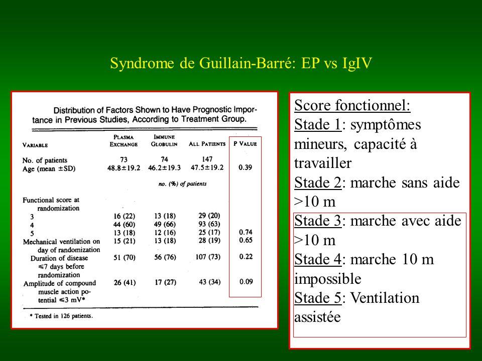 Syndrome de Guillain-Barré: EP vs IgIV Score fonctionnel: Stade 1: symptômes mineurs, capacité à travailler Stade 2: marche sans aide >10 m Stade 3: marche avec aide >10 m Stade 4: marche 10 m impossible Stade 5: Ventilation assistée