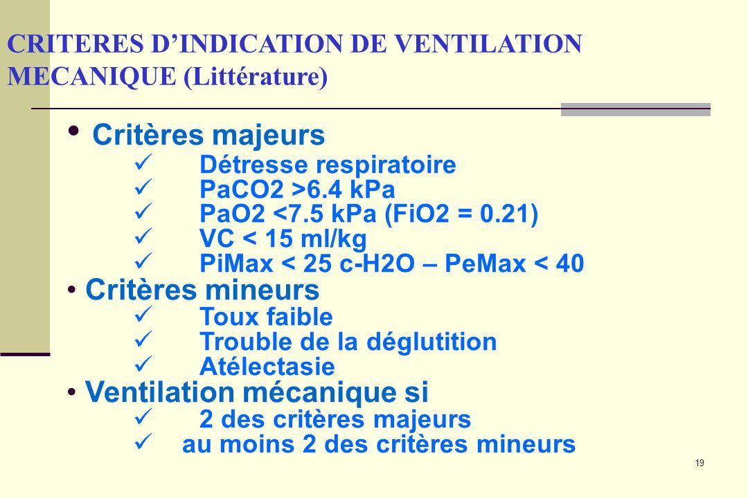 19 CRITERES DINDICATION DE VENTILATION MECANIQUE (Littérature) Critères majeurs Détresse respiratoire PaCO2 >6.4 kPa PaO2 <7.5 kPa (FiO2 = 0.21) VC <