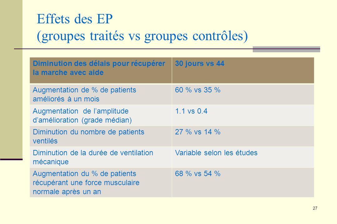 27 Effets des EP (groupes traités vs groupes contrôles) Diminution des délais pour récupérer la marche avec aide 30 jours vs 44 Augmentation de % de p