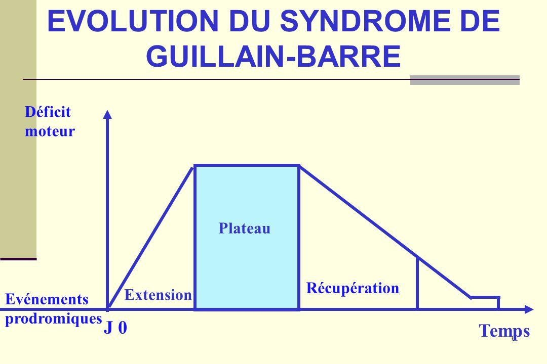 6 EVOLUTION DU SYNDROME DE GUILLAIN-BARRE J 0 Récupération Déficit moteur Extension Plateau Temps Evénements prodromiques