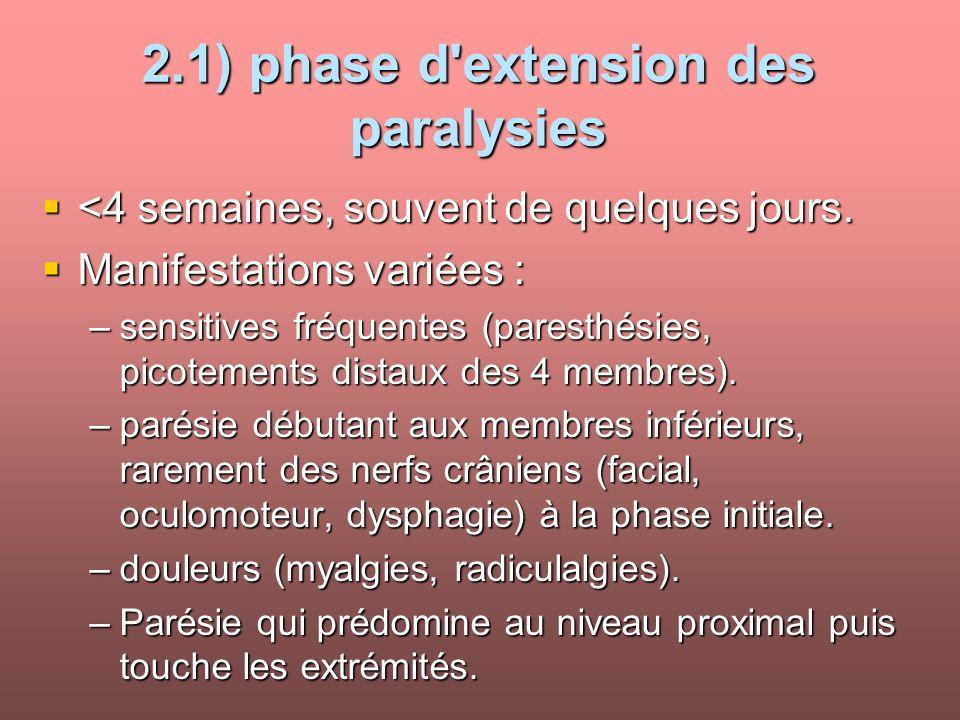 2.1) phase d'extension des paralysies <4 semaines, souvent de quelques jours. <4 semaines, souvent de quelques jours. Manifestations variées : Manifes