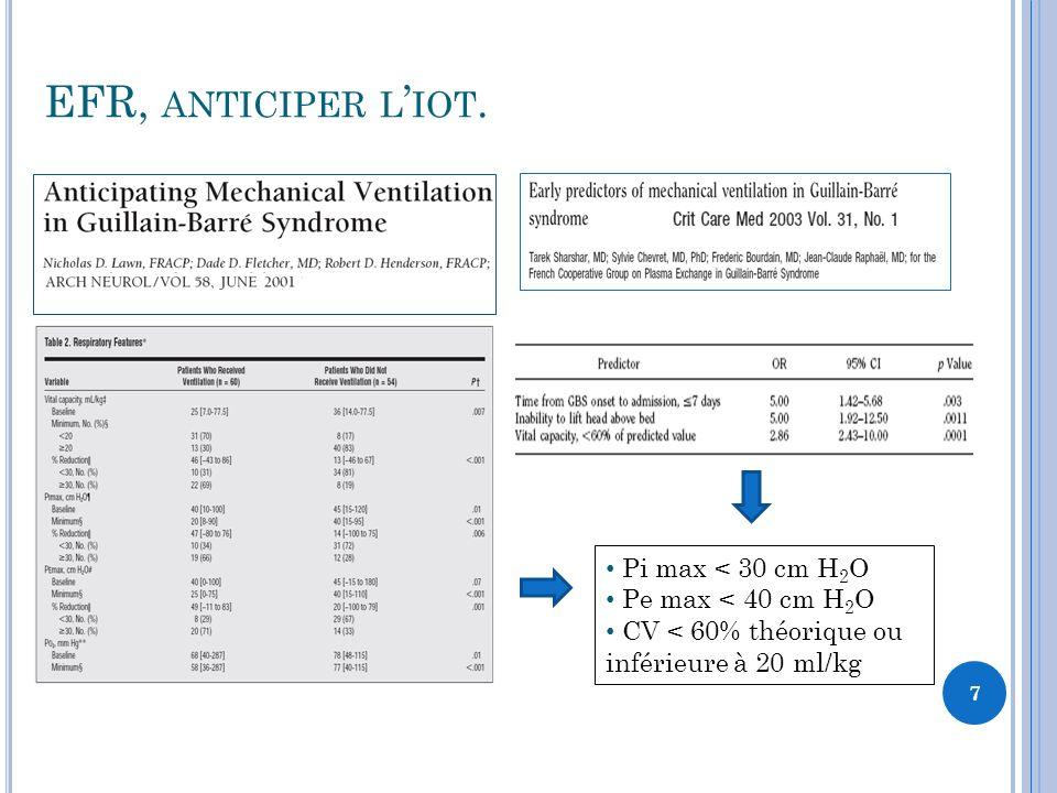 EFR, ANTICIPER L IOT. 7 Pi max < 30 cm H 2 O Pe max < 40 cm H 2 O CV < 60% théorique ou inférieure à 20 ml/kg