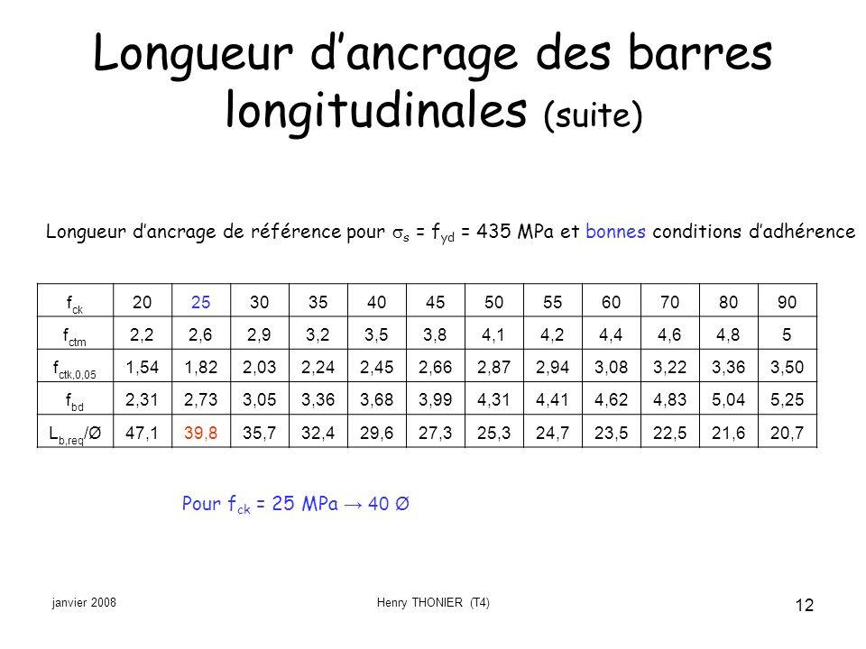 janvier 2008Henry THONIER (T4) 12 Longueur dancrage des barres longitudinales (suite) f ck 202530354045505560708090 f ctm 2,22,62,93,23,53,84,14,24,44