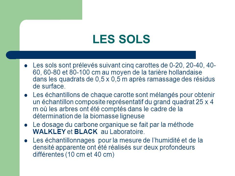 LES SOLS Les sols sont prélevés suivant cinq carottes de 0-20, 20-40, 40- 60, 60-80 et 80-100 cm au moyen de la tarière hollandaise dans les quadrats de 0,5 x 0,5 m après ramassage des résidus de surface.