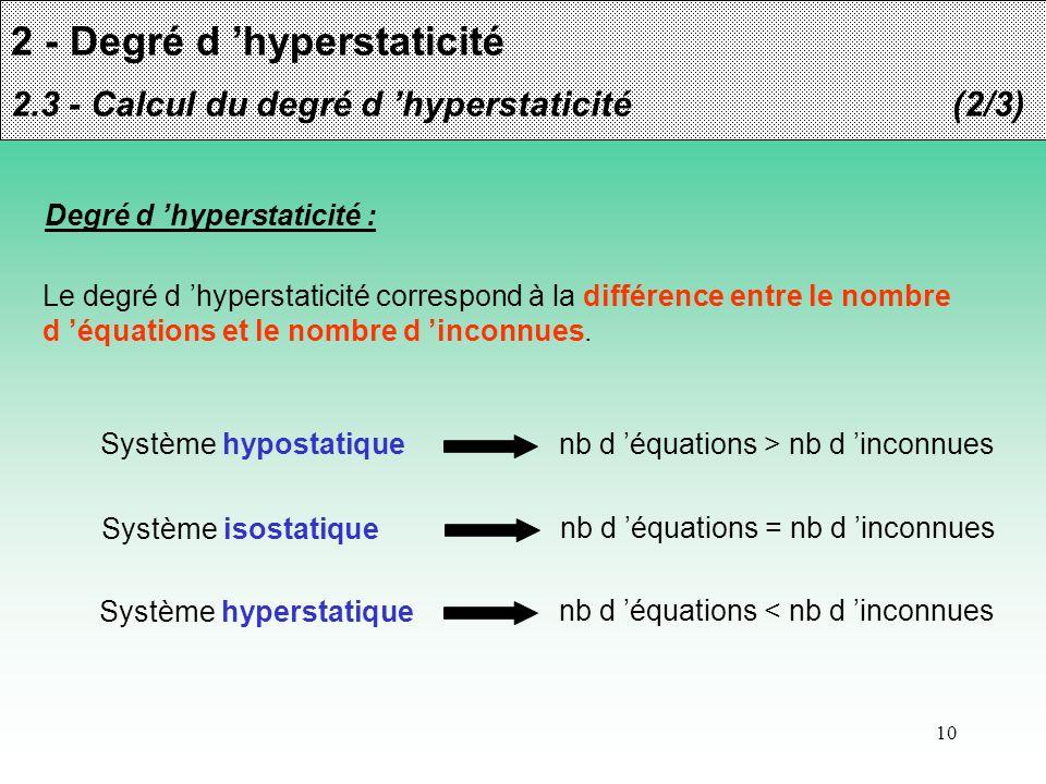 10 2 - Degré d hyperstaticité 2.3 - Calcul du degré d hyperstaticité(2/3) Degré d hyperstaticité : Le degré d hyperstaticité correspond à la différenc