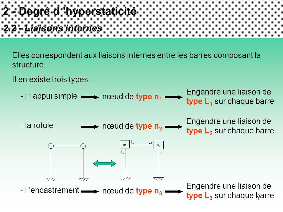 8 2 - Degré d hyperstaticité 2.2 - Liaisons internes Elles correspondent aux liaisons internes entre les barres composant la structure. Il en existe t