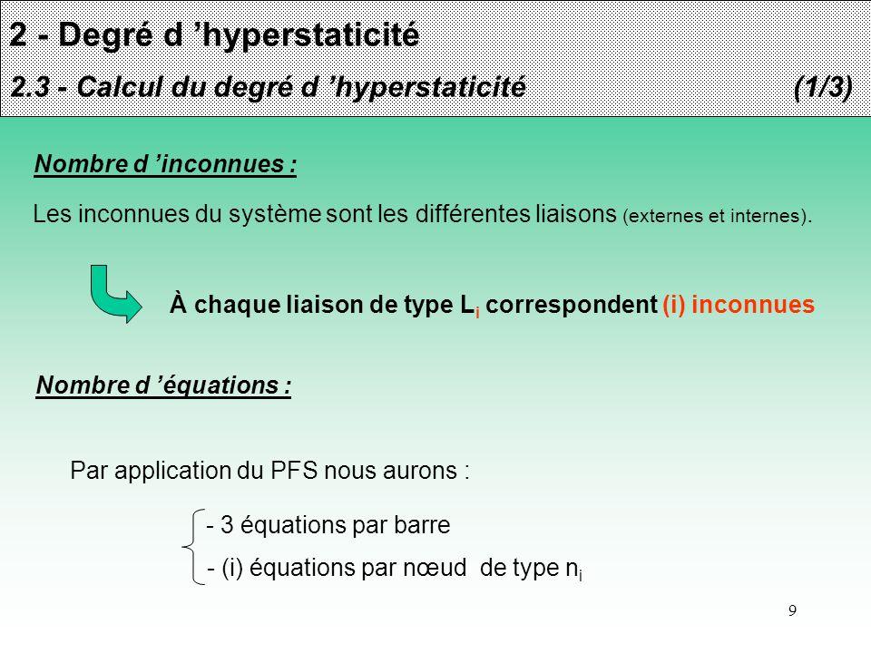 10 2 - Degré d hyperstaticité 2.3 - Calcul du degré d hyperstaticité(2/3) Degré d hyperstaticité : Le degré d hyperstaticité correspond à la différence entre le nombre d équations et le nombre d inconnues.
