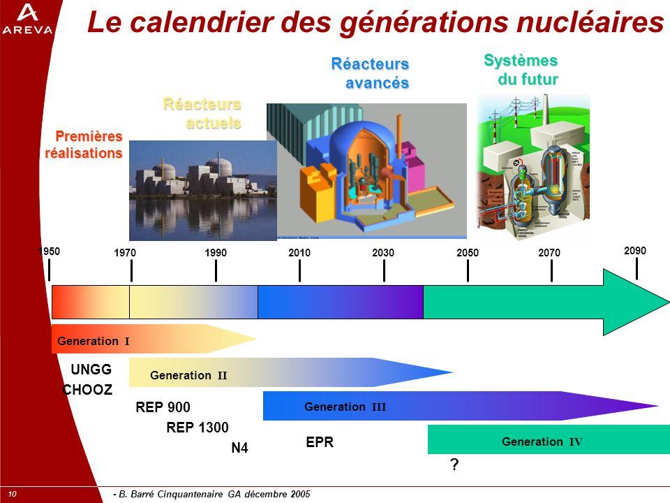 - B. Barré Cinquantenaire GA décembre 2005 10 Generation I Generation II 1950 197019902010203020502070 2090 Generation III Premières réalisations UNGG
