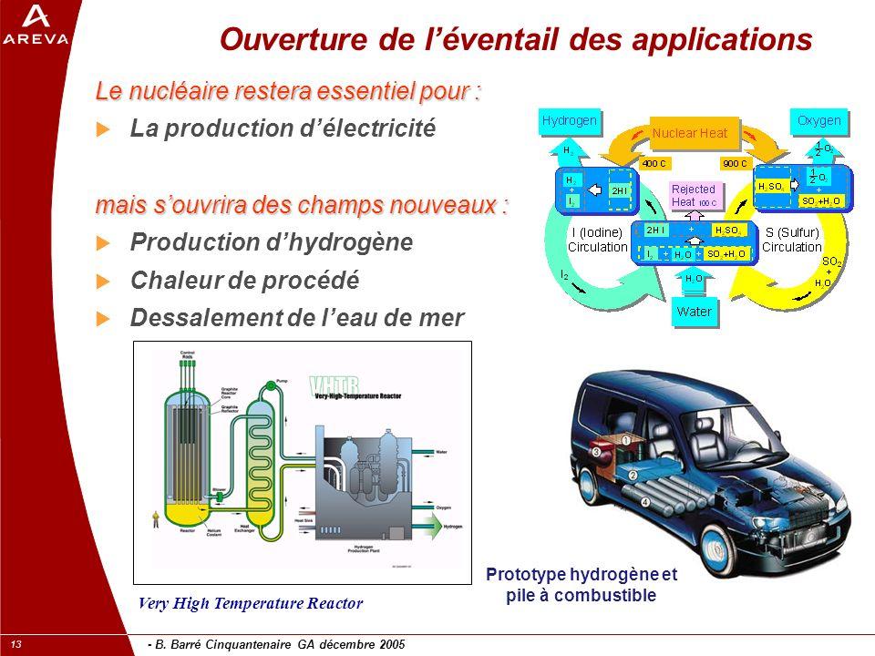 - B. Barré Cinquantenaire GA décembre 2005 13 Ouverture de léventail des applications Le nucléaire restera essentiel pour : La production délectricité