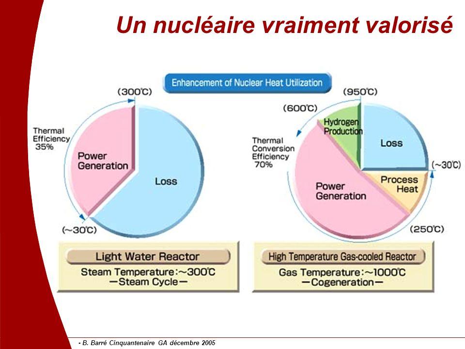- B. Barré Cinquantenaire GA décembre 2005 14 Un nucléaire vraiment valorisé