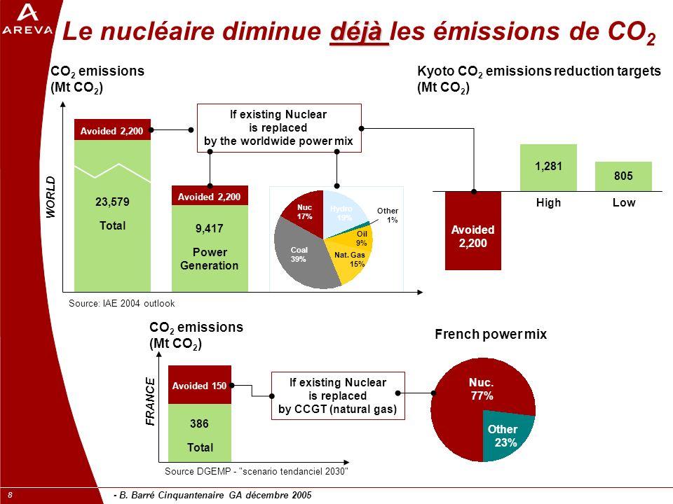 - B. Barré Cinquantenaire GA décembre 2005 8 déjà Le nucléaire diminue déjà les émissions de CO 2 CO 2 emissions (Mt CO 2 ) Avoided 2,200 23,579 Total