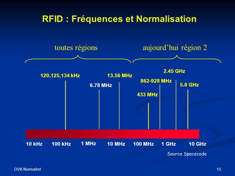 DVK Normafret 15 RFID : Fréquences et Normalisation 10 kHz100 kHz 1 MHz 10 MHz100 MHz1 GHz 6.78 MHz 2.45 GHz 120,125,134 kHz13.56 MHz 5.8 GHz 433 MHz 10 GHz 862-928 MHz EAS toutes régionsaujourdhui région 2 Source Spacecode