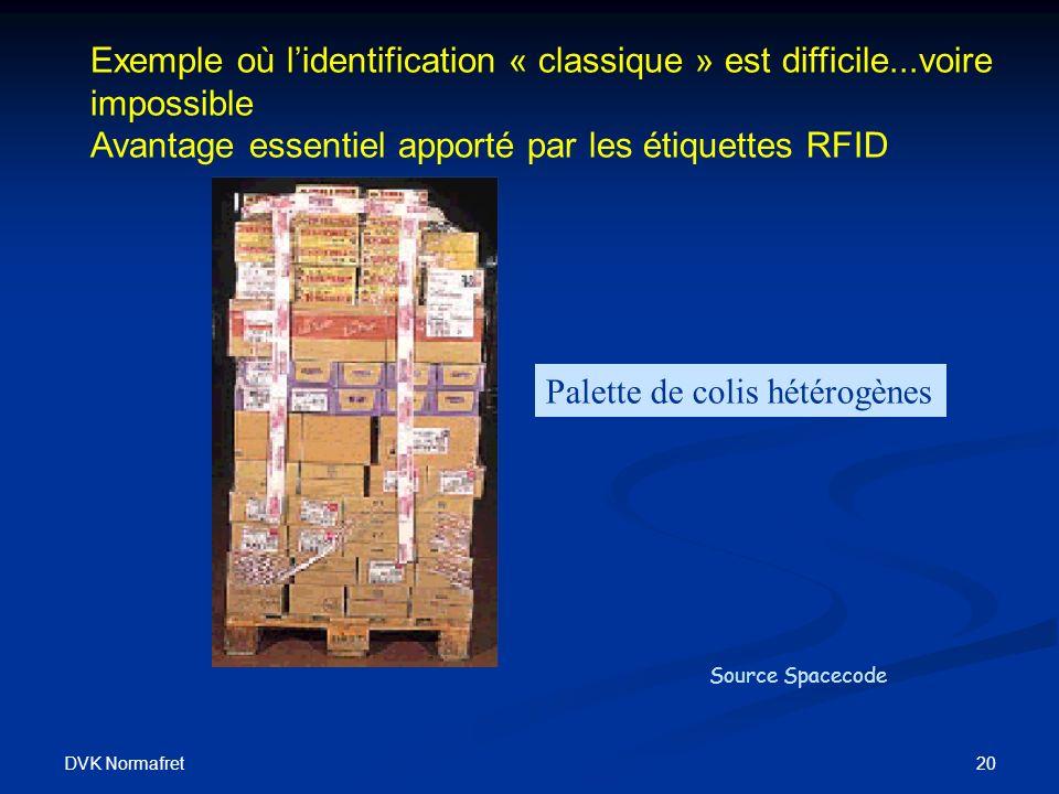 DVK Normafret 20 Exemple où lidentification « classique » est difficile...voire impossible Avantage essentiel apporté par les étiquettes RFID Palette de colis hétérogènes Source Spacecode