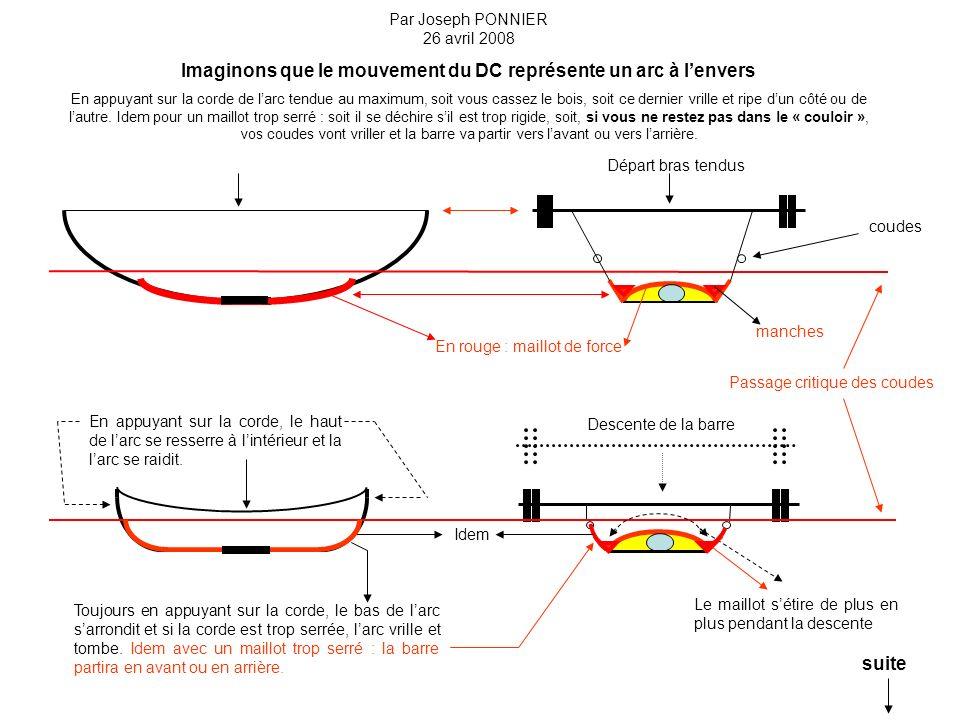 Par Joseph PONNIER 26 avril 2008 Imaginons que le mouvement du DC représente un arc à lenvers En appuyant sur la corde de larc tendue au maximum, soit