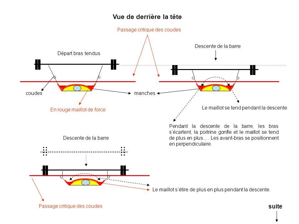 Départ bras tendus Passage critique des coudes Descente de la barre En rouge maillot de force Le maillot sétire de plus en plus pendant la descente. c
