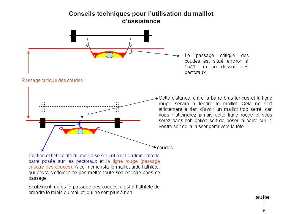 Laction et lefficacité du maillot se situent à cet endroit entre la barre posée sur les pectoraux et la ligne rouge (passage critique des coudes).