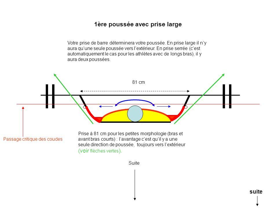Votre prise de barre déterminera votre poussée. En prise large il ny aura quune seule poussée vers lextérieur. En prise serrée (cest automatiquement l