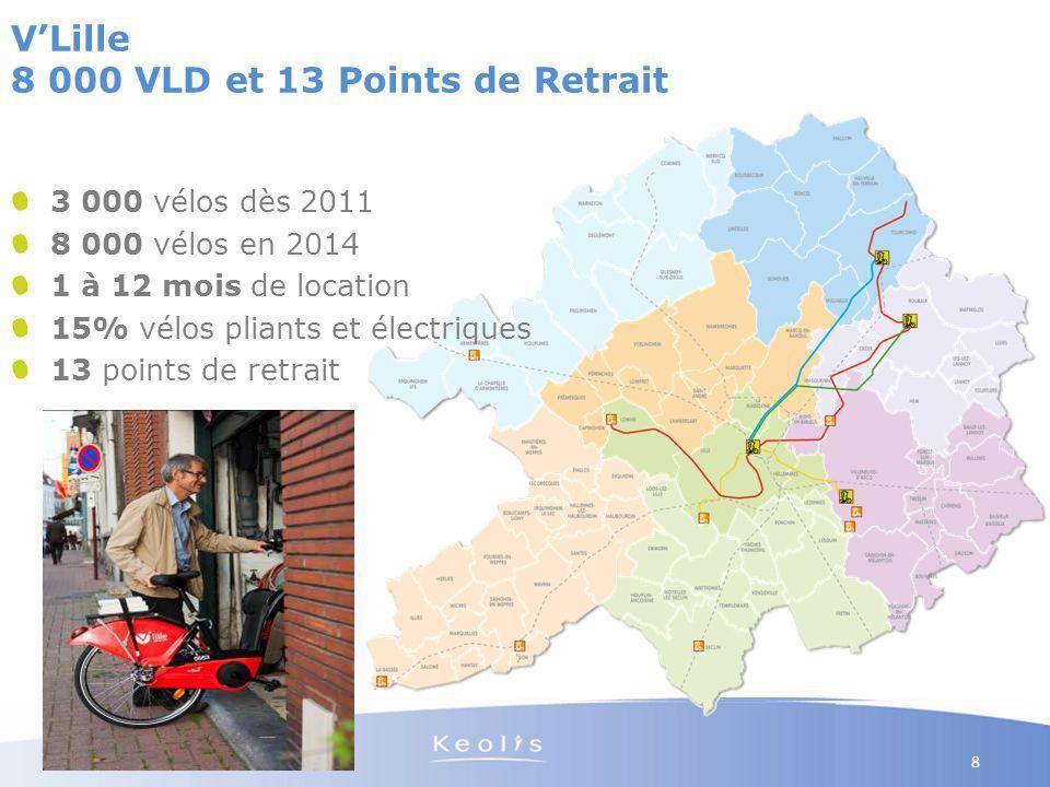 17 Nov. 2010 8 3 000 vélos dès 2011 8 000 vélos en 2014 1 à 12 mois de location 15% vélos pliants et électriques 13 points de retrait VLille 8 000 VLD