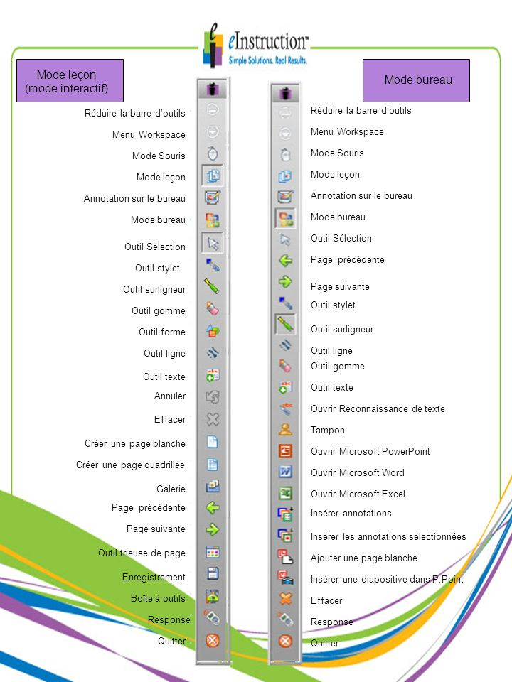 Mode leçon (mode interactif) Mode bureau Réduire la barre doutils Menu Workspace Mode Souris Mode leçon Annotation sur le bureau Mode bureau Outil Sél