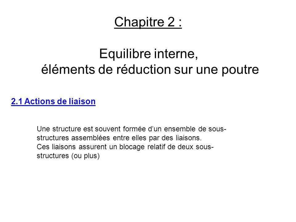 Chapitre 2 : Equilibre interne, éléments de réduction sur une poutre 2.1 Actions de liaison Une structure est souvent formée dun ensemble de sous- str