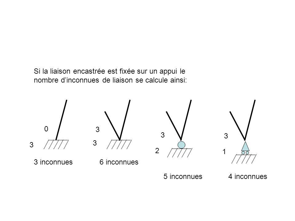 Si la liaison encastrée est fixée sur un appui le nombre dinconnues de liaison se calcule ainsi: 3 inconnues6 inconnues 5 inconnues4 inconnues 3 0 3 3