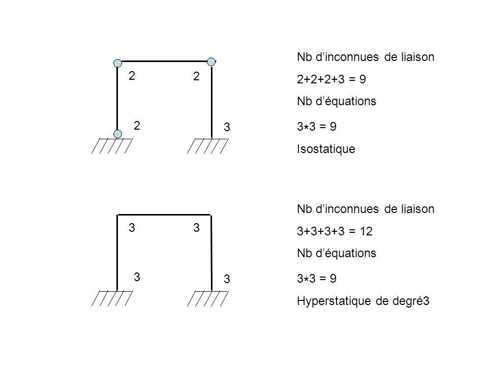 2 2 3 Nb dinconnues de liaison 2+2+2+3 = 9 Nb déquations 3 * 3 = 9 Isostatique 2 3 3 3 Nb dinconnues de liaison 3+3+3+3 = 12 Nb déquations 3 * 3 = 9 H