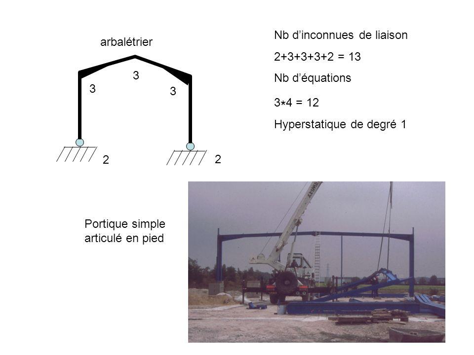 arbalétrier 2 2 3 3 3 Nb dinconnues de liaison 2+3+3+3+2 = 13 Nb déquations 3 * 4 = 12 Hyperstatique de degré 1 Portique simple articulé en pied