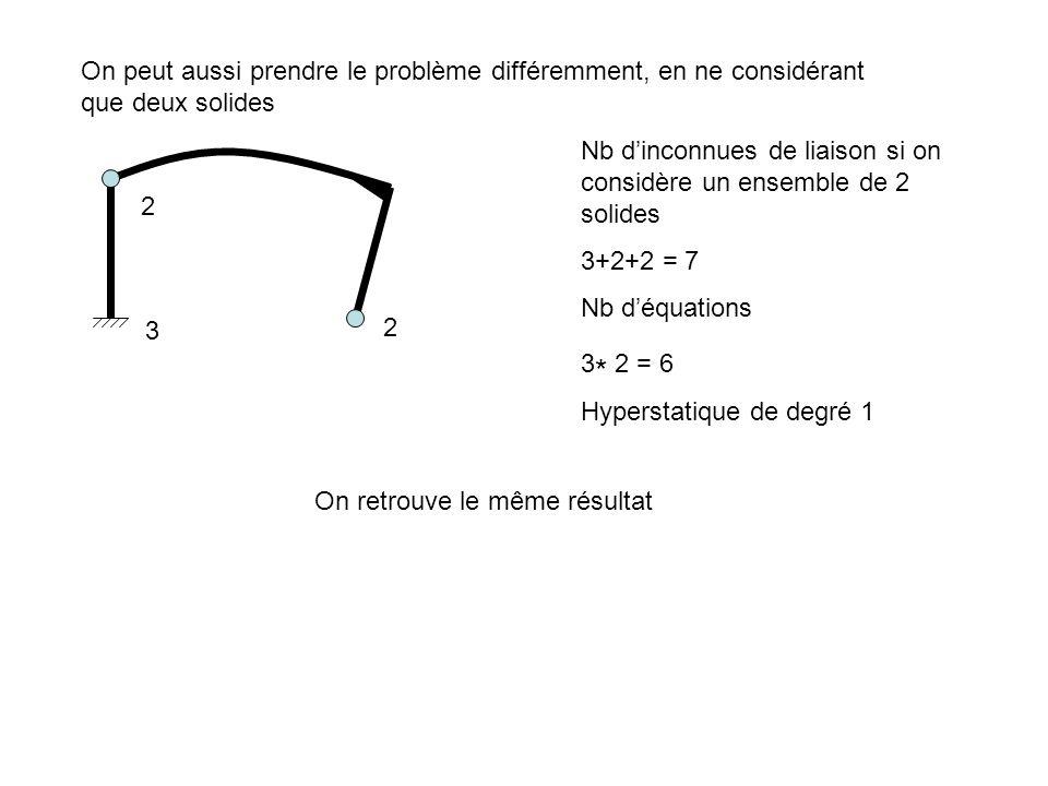 On peut aussi prendre le problème différemment, en ne considérant que deux solides Nb dinconnues de liaison si on considère un ensemble de 2 solides 3