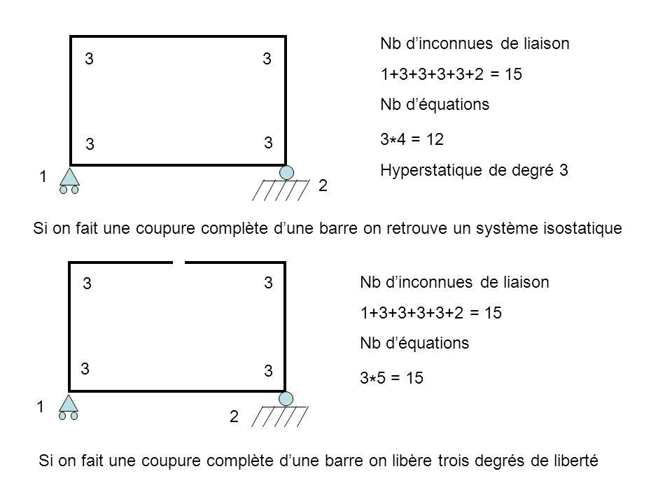 Nb dinconnues de liaison 1+3+3+3+3+2 = 15 Nb déquations 3 * 4 = 12 Hyperstatique de degré 3 1 3 2 33 3 Si on fait une coupure complète dune barre on r