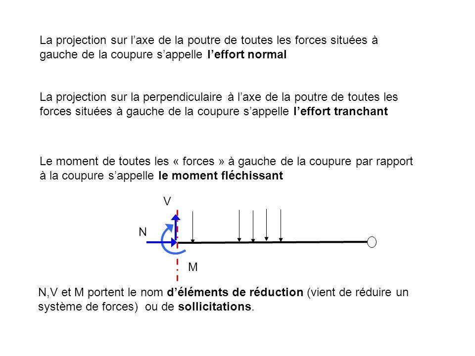 Le moment de toutes les « forces » à gauche de la coupure par rapport à la coupure sappelle le moment fléchissant M La projection sur laxe de la poutr