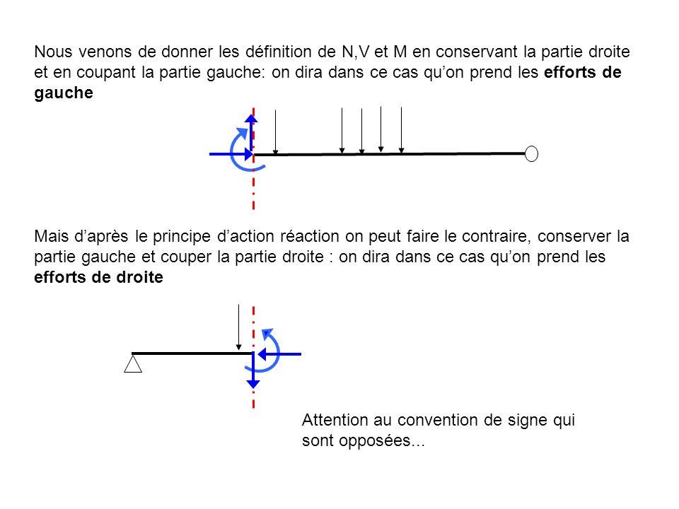 Nous venons de donner les définition de N,V et M en conservant la partie droite et en coupant la partie gauche: on dira dans ce cas quon prend les eff