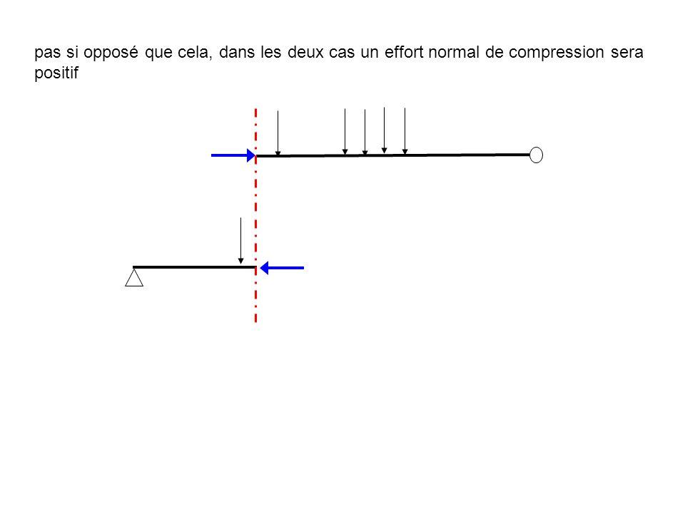 pas si opposé que cela, dans les deux cas un effort normal de compression sera positif