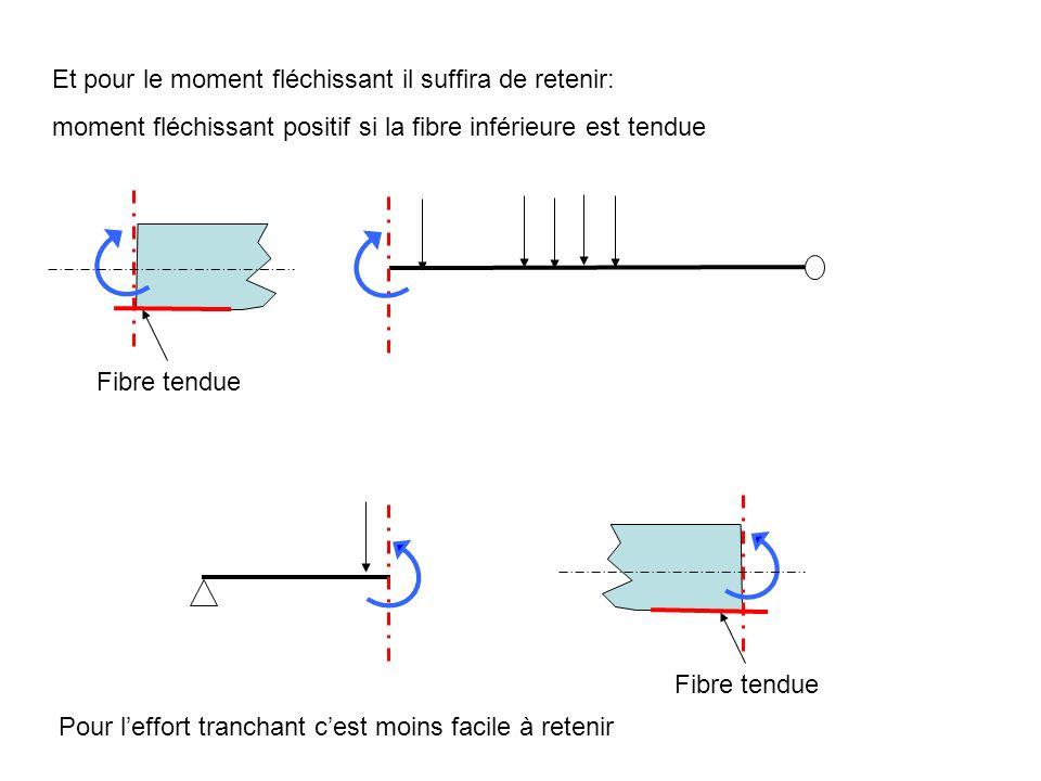 Et pour le moment fléchissant il suffira de retenir: moment fléchissant positif si la fibre inférieure est tendue Fibre tendue Pour leffort tranchant