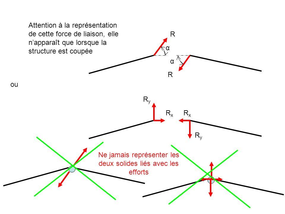 Attention à la représentation de cette force de liaison, elle napparaît que lorsque la structure est coupée R R α α ou RyRy RxRx RxRx RyRy Ne jamais r