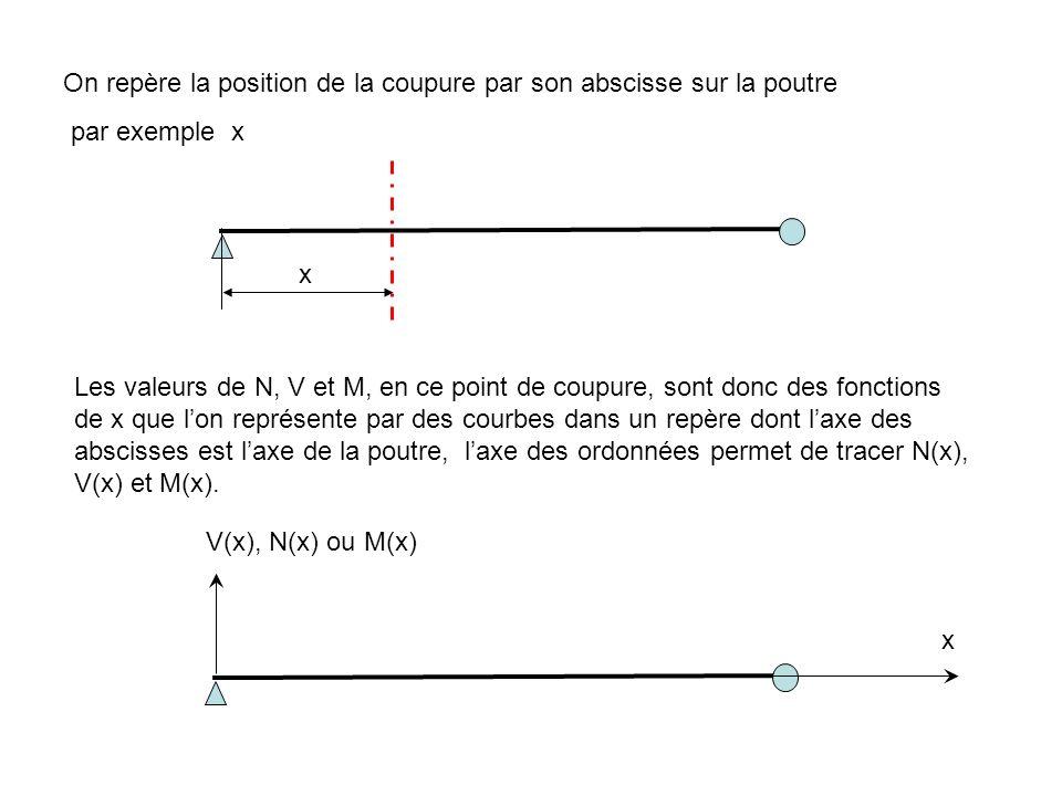 On repère la position de la coupure par son abscisse sur la poutre par exemple x x Les valeurs de N, V et M, en ce point de coupure, sont donc des fon