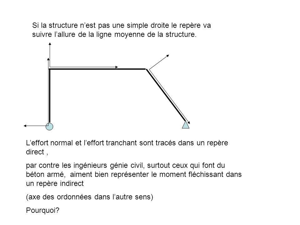 Si la structure nest pas une simple droite le repère va suivre lallure de la ligne moyenne de la structure. Leffort normal et leffort tranchant sont t