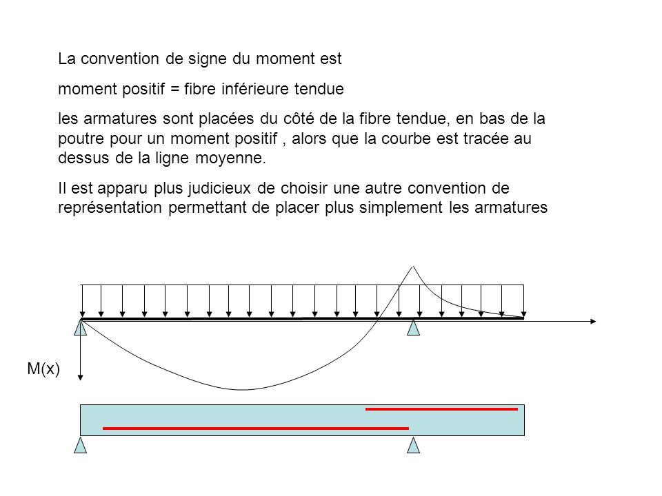 La convention de signe du moment est moment positif = fibre inférieure tendue les armatures sont placées du côté de la fibre tendue, en bas de la pout