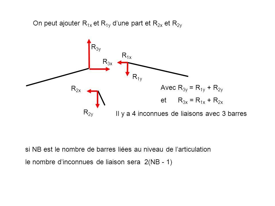 R 3y R 3x R 1x R 1y R 2x R 2y Avec R 3y = R 1y + R 2y et R 3x = R 1x + R 2x Il y a 4 inconnues de liaisons avec 3 barres On peut ajouter R 1x et R 1y