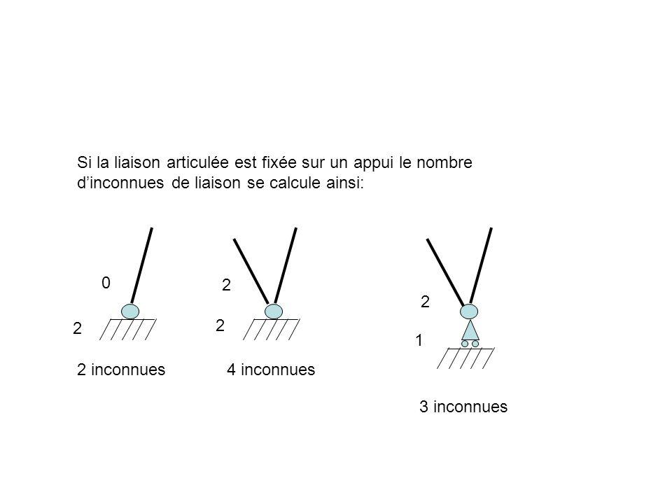 Si la liaison articulée est fixée sur un appui le nombre dinconnues de liaison se calcule ainsi: 2 inconnues4 inconnues 3 inconnues 2 0 2 2 2 1