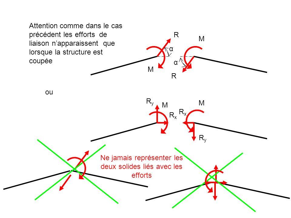 Attention comme dans le cas précédent les efforts de liaison napparaissent que lorsque la structure est coupée ou R R α α M M RyRy RxRx RxRx RyRy M M