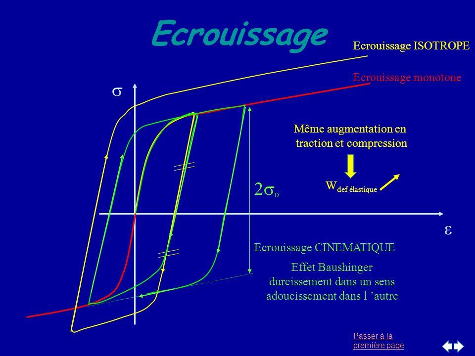 Passer à la première page Ecrouissage Ecrouissage monotone Ecrouissage ISOTROPE Même augmentation en traction et compression W def élastique Ecrouissa