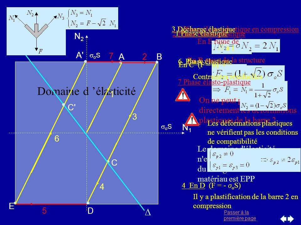 Passer à la première page o S N1N1 N2N2 Domaine d élasticité 3 C D 4 2B 1 A 1 Phase élastique En A : 2 Phase élasto-plastique En B ruine de la structu