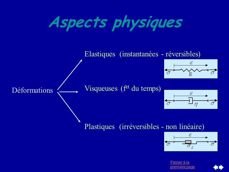 Passer à la première page Aspects physiques Déformations Elastiques (instantanées - réversibles) Visqueuses (f ct du temps) Plastiques (irréversibles