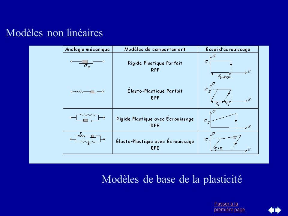 Passer à la première page Algorithme de résolution F Solution cherchée U F F = K(u) U Maillage éléments finis Définition de l historique du chargement (incréments F) Définition des lois de comportement o,E,E T Calcul de [K] Pour chaque incrément { F} Initialisation du résidu {R} <== { F} Tant que    {R}    > Calcul de { U} = [K] -1 {R} Pour chaque élément déformation ==> projection { F int } e fin pour Nouveau résidu {R} = {R} - { F int } fin tant que Impression des résultats de l incrément fin pour Convergence lente {R } Convergence la plus rapide Calcul de [K(u)]