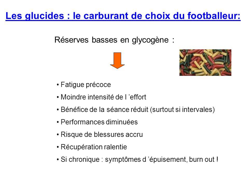 Réserves basses en glycogène : Fatigue précoce Moindre intensité de l effort Bénéfice de la séance réduit (surtout si intervales) Performances diminué