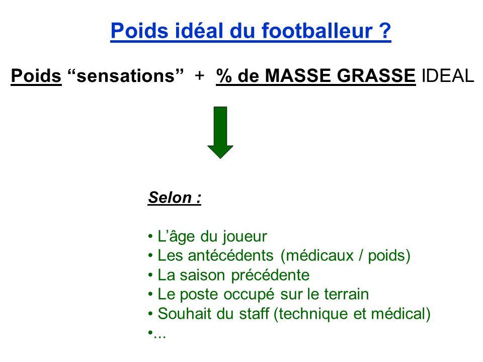 Poids idéal du footballeur ? Poids sensations + % de MASSE GRASSE IDEAL Selon : Lâge du joueur Les antécédents (médicaux / poids) La saison précédente