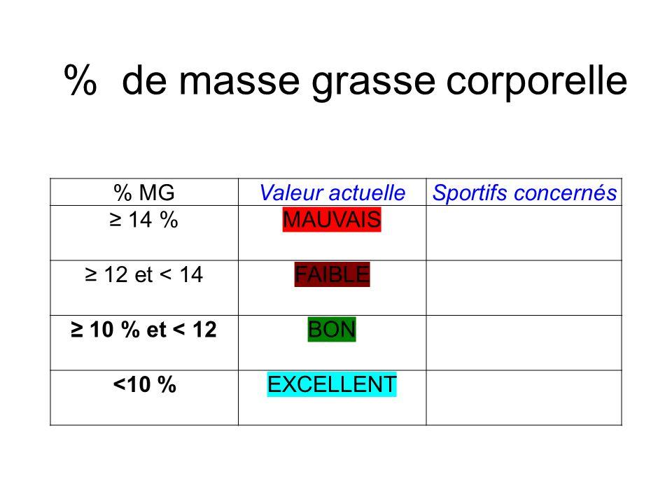 % de masse grasse corporelle % MGValeur actuelleSportifs concernés 14 %MAUVAIS 12 et < 14FAIBLE 10 % et < 12BON <10 %EXCELLENT