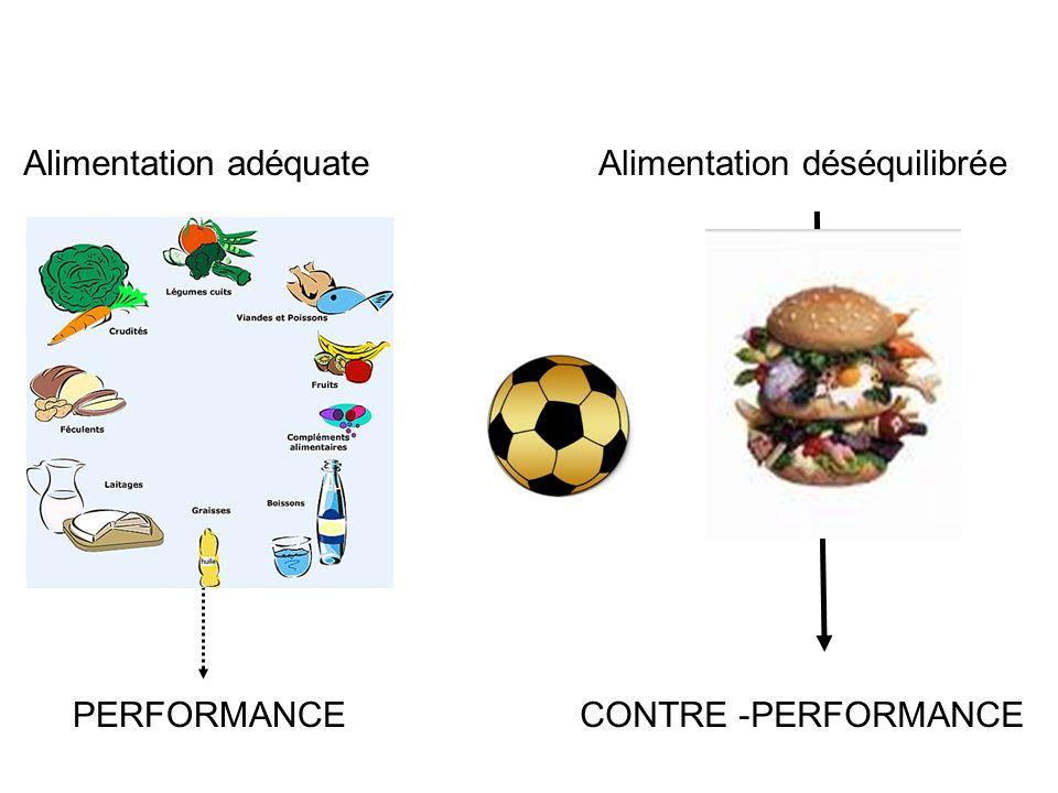 Alimentation adéquateAlimentation déséquilibrée CONTRE -PERFORMANCEPERFORMANCE