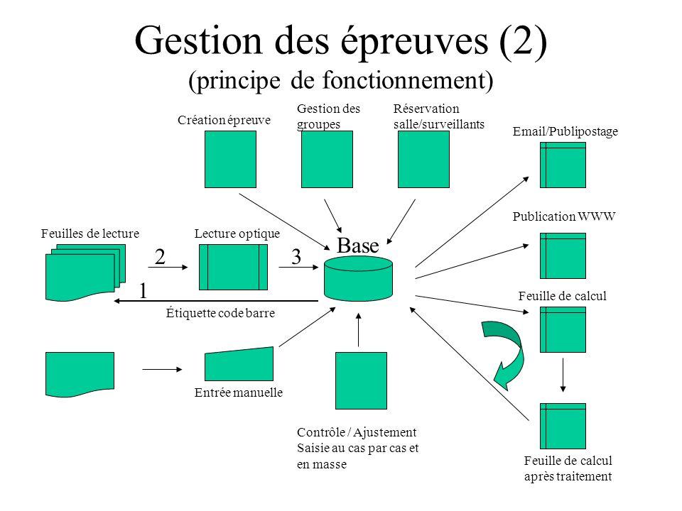 Traitements des notes et bilans de résultats (3) Détail dune UV Epreuves Formules d évaluation « Standards » Exporter directement dans Excel avec la formule éventuellement Lancement du Calcul Formules d évaluation « Particulières »
